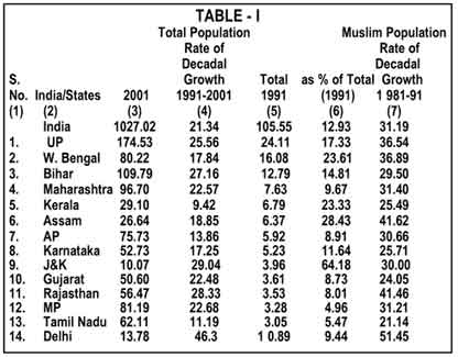 Approximate Muslim Population In India The Milli Gazette - Population religion wise in world