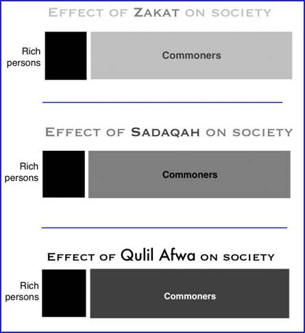 Less known Quranic injunction Turn Riba into charity That is Zakat, Sadaqah and Qulil Afwa